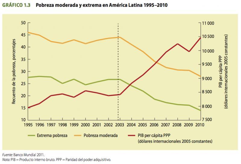 Entwicklung von Armut und Wachstum 1995 bis 2010