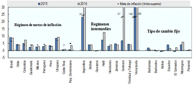 Aufstellung der Inflation in Ländern Lateinamerika