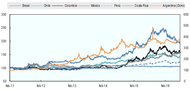 Unterschiedlicher Verlauf der Wechselkurse im Verhältnis zum US-Dollar