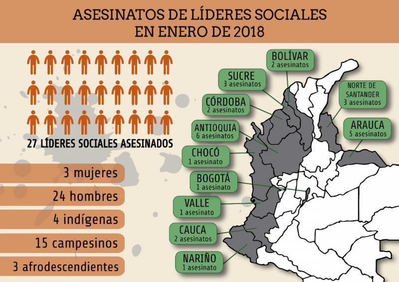 Statistik über die 23 ermordeten Aktivisten im Januar 2018 in Kolumbien