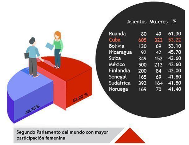 Mit einem Frauenanteil von 53,2 Prozent rangiert Kubas Parlament in diesem Feld inzwischen weltweit auf Platz zwei