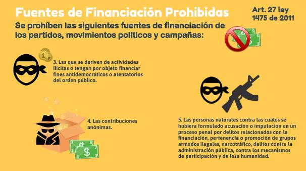 Die Regeln in Kolumbiens Wahlgesetz zur Finanzierung von Wahlkampagnen werden nicht durchgesetzt