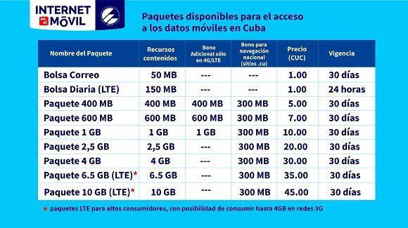 Für die fast sechs Millionen Besitzer regulärer SIM-Karten halbierte Eetecsa Anfang des Monats  die Preise