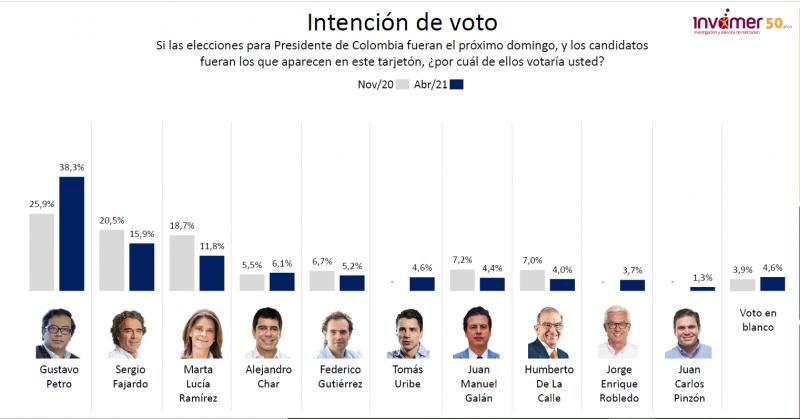 Auffällig in der Umfrage ist der Rückgang des Uribismus in der Wählergunst