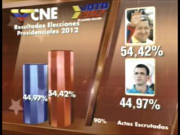 Grafische Darstellung des ersten vorläufigen Wahlergebnisses im staatlichen Fernsehen