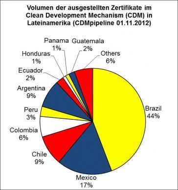 CDM-Zertifikate in Lateinamerika