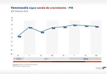 Entwicklung des venezolanischen Bruttoinlandsprodukts 2010-2012