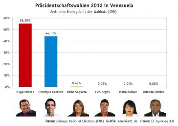 Balkendiagramm mit dem Endergebnis der Präsidentschaftswahlen