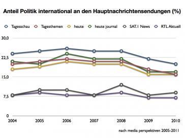 Grafik 1: Entwicklung der außenpolitischen Berichterstattung durch private und öffentlich-rechtliche Medien in Deutschland