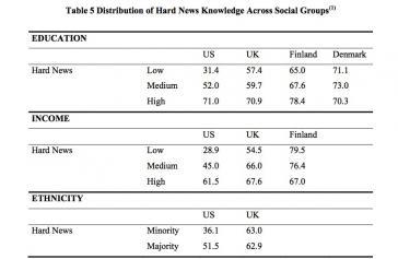 Tabelle 1: Verteilung von politischem Wissen in verschiedenen Bevölkerungsgruppen in den USA, Großbritannien, Finnland und Dänemark (Iyengar 2009)