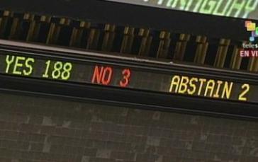Ergebnis der Abstimmung