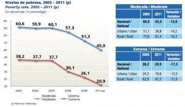 Armutsrate in Bolivien 2005-2011