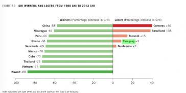 Gewinner und Verlierer im Welthungerindex. Rechts mit dabei: Paraguay