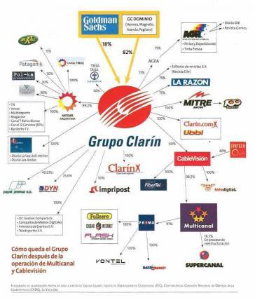 Die Clarín-Gruppe ist die finanzstärkste Mediengruppe Argentiniens