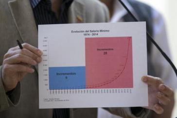 """Planungsminister Ricardo Menéndez zeigt eine Grafik, welche die Entwicklung des Mindestlohnes seit 1974 zeigt. Der rote Bereich markiert die Zeit der """"Bolivarischen Regierung"""""""