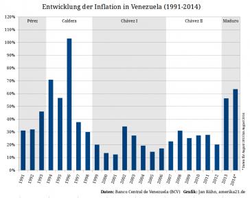 Entwicklung der Inflation in Venezuela 1991 bis 2014