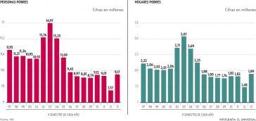 Entwicklung der relativen Armut in Venezuela in den letzten Jahren. Links die Zahl der Personen, recht der Haushalte (in Millionen), die in relativer Armut leben.