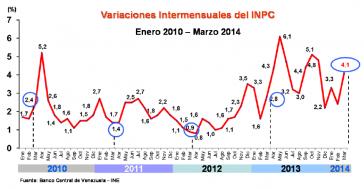 Entwicklung der Inflation in Venezuela nach Monaten