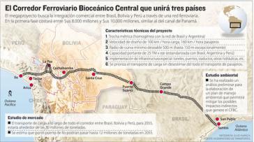 Die Zugstrecke soll brasilianische Häfen mit dem Süden Perus verbinden und dabei durch Bolivien verlaufen