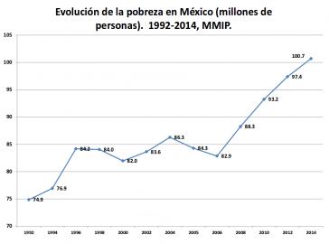 Die Studie belegt die allgemein zunehmende Armut in Mexiko
