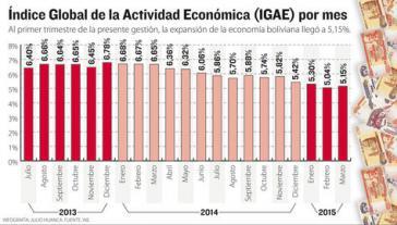 Das Wachstum der bolivianischen Wirtschaft übertraf die Erwartungen im ersten Quartal dieses Jahres.