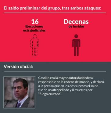 """Die Bilanz nach zwei Angriffen durch die Bundespolizei: 16 Tote, Dutzende Verletzte. Laut Castillo war es ein """"Kreuzfeuer"""" mit acht Toten"""