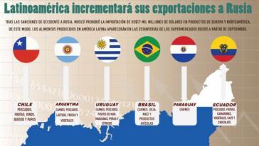 Infografik von Telesur: Exporte aus Lateinamerika nach Russland