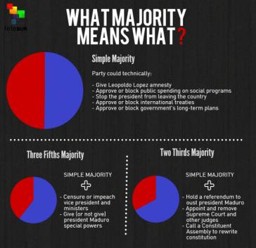 Welche Mehrheit bedeutet was? - Grafik des lateinamerikanischen Fernsehsenders Telesur über die Möglichkeiten der venezolanischen Opposition im Parlament
