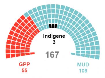 """Das Bündnis """"Tisch der Demokratischen Einheit"""" hat in der neuen Nationalversammlung eine Zweidrittelmehrheit (blau). In schwarz sind die indigenen Mandate dargestellt, in rot die des Regierungsbündnisses"""