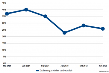 Datanálisis sieht derzeit wenig Zustimmung für Nicolás Maduro