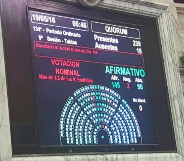 """Abstimmungsbild zum """"Eilgesetz für Arbeit"""" im argentinischen Parlament am Donnerstag, 5:46 Uhr (Ortszeit)"""