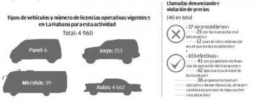 Fast 5.000 Kollektivtaxis fahren durch die Straßen Havannas, die meisten von ihnen in Form von US-Oldtimern
