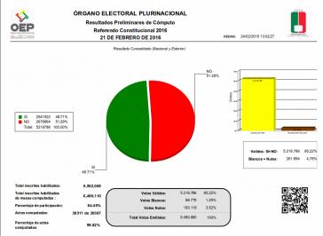 Die vom TSE bekannt gegebenen Ergebnisse nach Auszählung von 99,49 Prozent der Stimmen
