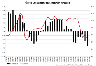 Entwicklung des Wirtschaftswachstums in Venezuela und des Erdölpreises