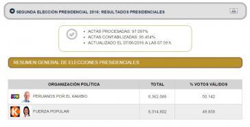 Offizielles Zwischenergebnis der ONPE heute Morgen, 14:59 Uhr deutscher Zeit: Kuczinski 50,142 % ; Fujimori 49,858 %