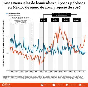 Die Mord- und weitere Gewaltraten werden in Mexiko angezweifelt