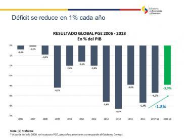 Wie schon 2016 und 2017 soll das Haushaltsdefizit Ecuadors um ein Prozent reduziert werden
