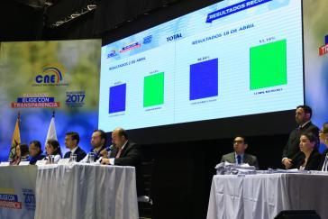 Der Wahlrat von Ecuador bei der Bekanntgabe der Nachzählungsergebnisse