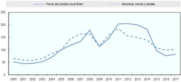 Entwicklung der Rohstoffpreise