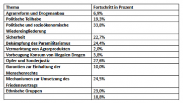 Diese Tabelle zeigt den Anteil der bereits umgesetzten Vereinbarungen nach Themen und Sektoren