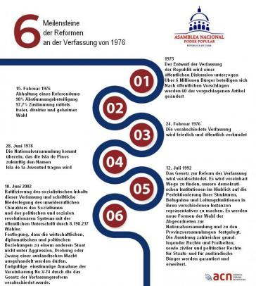 Sechs Meilensteine der Reformen an der kubanischen Verfassung von 1976