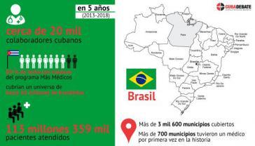 Über 113 Millionen Menschen wurden in Brasilien im Rahmen des kubanischen medizinischen Programms versorgt