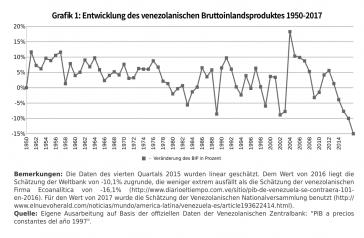 Grafik 1: Entwicklung des Bruttoinlandsprodukts Venezuelas 1950-2017