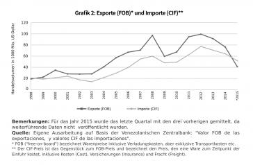 Grafik 2: Exporte und Importe