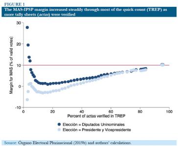Die Grafik zeigt, dass die Führung von  Evo Morales (hellblaue Punkte) und seiner Partei bei den Parlamentswahlen (dunkelblaue Punkte) stetig gestiegen ist