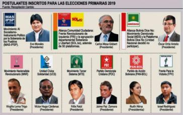 Am 27. Januar fanden in Bolivien die ersten parteiinterne Vorwahlen für das Präsidentenamt statt
