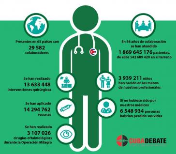 29.582 kubanische Mediziner sind derzeit in 65 Ländern im Einsatz