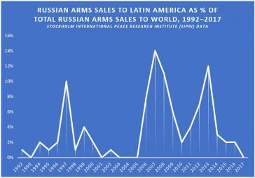 Die Waffenverkäufe Russlands nach Lateinamerika sind seit 2014 zurückgegangen