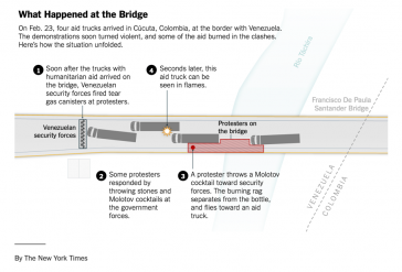 Die New York Times beschreibt den zeitlichen Ablauf der Ereignisse auf der Grenzbrücke