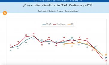 Vertrauen in Armee und Polizei in Chile ist massiv gesunken